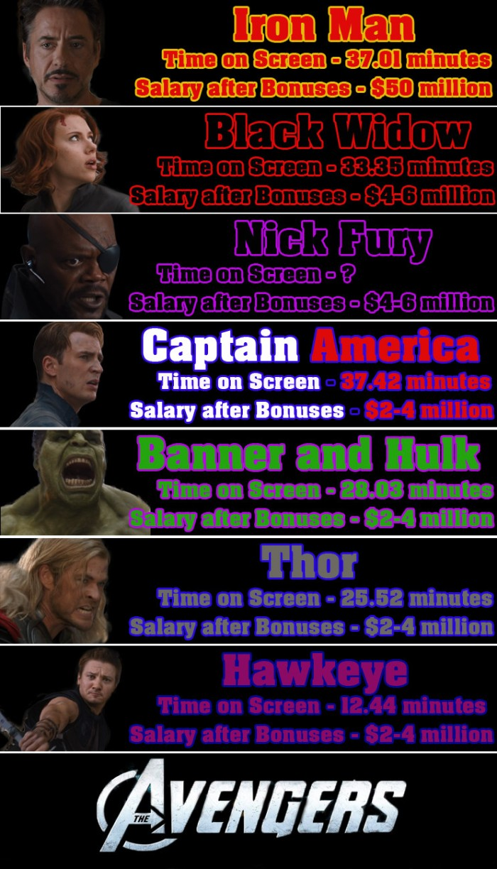 Geek: Money -- Avengers by the Numbers